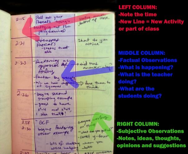 blog-observation notes